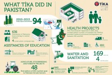 What TİKA Did in Pakistan in the Last Six Years