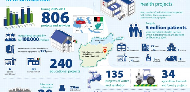 What TİKA Did In Afghanistan In 10 Years  - 1
