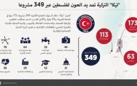 """""""تيكا"""" التركية تمد يد العون لفلسطين عبر 349 مشروعا"""