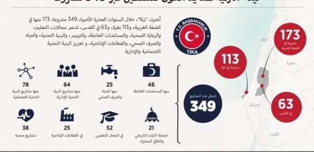 """""""تيكا"""" التركية تمد يد العون لفلسطين عبر 349 مشروعا - 1"""