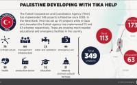 Envoy Praises Turkey's Help in Palestine Development