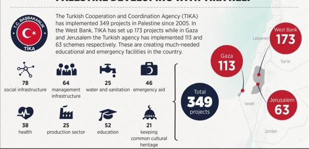 Envoy Praises Turkey's Help in Palestine Development - 1