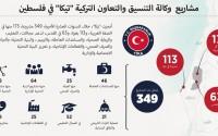 تيكا التركية تمد يد العون لفلسطين عبر 349 مشروعا