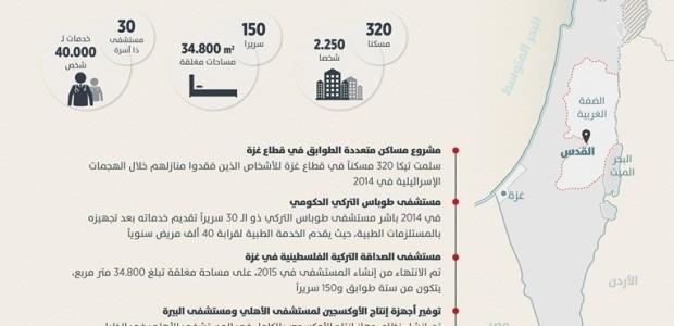 مشاريع تنموية تنفذها تيكا التركية في قطاع غزة منذ 2005  - 2