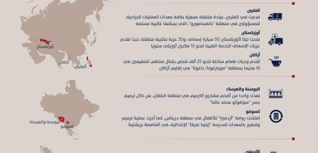تيكا التركية تنفذ مشاريعها في 5 قارات من العالم خلال 2018  - 1