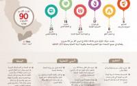 """""""تيكا"""" التركية تنفذ أكثر من 90 مشروعا بمختلف القطاعات في اليمن"""